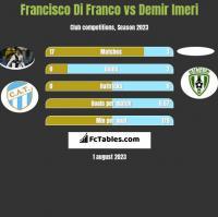 Francisco Di Franco vs Demir Imeri h2h player stats