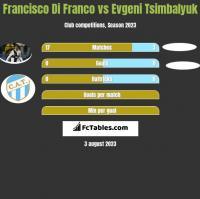 Francisco Di Franco vs Evgeni Tsimbalyuk h2h player stats