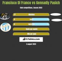 Francisco Di Franco vs Gennadiy Pasich h2h player stats