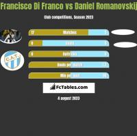 Francisco Di Franco vs Daniel Romanovskij h2h player stats