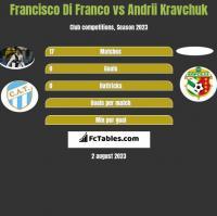 Francisco Di Franco vs Andrii Kravchuk h2h player stats