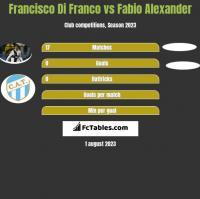 Francisco Di Franco vs Fabio Alexander h2h player stats