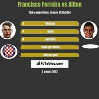 Francisco Ferreira vs Ailton h2h player stats