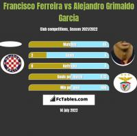 Francisco Ferreira vs Alejandro Grimaldo Garcia h2h player stats