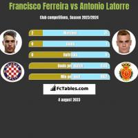 Francisco Ferreira vs Antonio Latorre h2h player stats