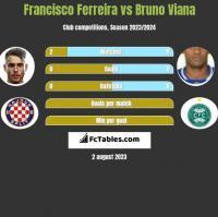 Francisco Ferreira vs Bruno Viana h2h player stats