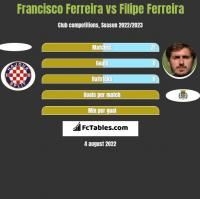 Francisco Ferreira vs Filipe Ferreira h2h player stats