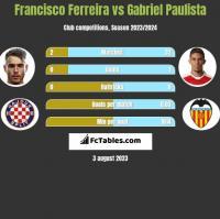 Francisco Ferreira vs Gabriel Paulista h2h player stats