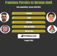 Francisco Ferreira vs German Conti h2h player stats