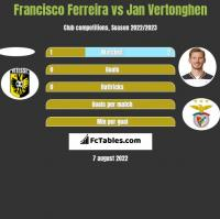 Francisco Ferreira vs Jan Vertonghen h2h player stats