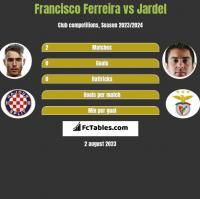 Francisco Ferreira vs Jardel h2h player stats