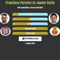 Francisco Ferreira vs Jaume Costa h2h player stats