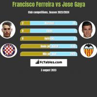 Francisco Ferreira vs Jose Gaya h2h player stats