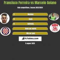 Francisco Ferreira vs Marcelo Goiano h2h player stats