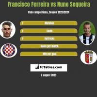 Francisco Ferreira vs Nuno Sequeira h2h player stats