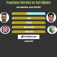 Francisco Ferreira vs Yuri Ribeiro h2h player stats