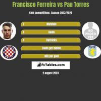 Francisco Ferreira vs Pau Torres h2h player stats
