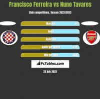 Francisco Ferreira vs Nuno Tavares h2h player stats