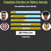 Francisco Ferreira vs Thierry Correia h2h player stats