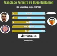 Francisco Ferreira vs Hugo Guillamon h2h player stats