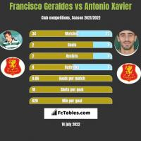 Francisco Geraldes vs Antonio Xavier h2h player stats
