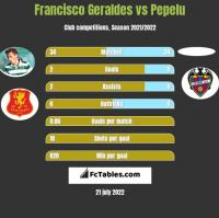 Francisco Geraldes vs Pepelu h2h player stats