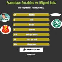 Francisco Geraldes vs Miguel Luis h2h player stats