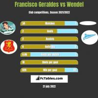 Francisco Geraldes vs Wendel h2h player stats
