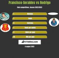 Francisco Geraldes vs Rodrigo h2h player stats