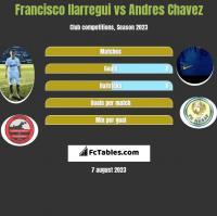Francisco Ilarregui vs Andres Chavez h2h player stats