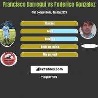 Francisco Ilarregui vs Federico Gonzalez h2h player stats
