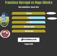 Francisco Ilarregui vs Hugo Silveira h2h player stats