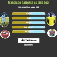 Francisco Ilarregui vs Luis Leal h2h player stats