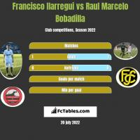 Francisco Ilarregui vs Raul Marcelo Bobadilla h2h player stats