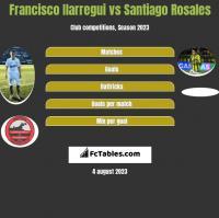 Francisco Ilarregui vs Santiago Rosales h2h player stats