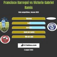 Francisco Ilarregui vs Victorio Gabriel Ramis h2h player stats