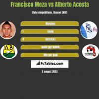 Francisco Meza vs Alberto Acosta h2h player stats