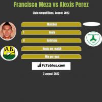 Francisco Meza vs Alexis Perez h2h player stats