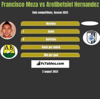 Francisco Meza vs Arelibetsiel Hernandez h2h player stats
