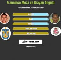 Francisco Meza vs Brayan Angulo h2h player stats