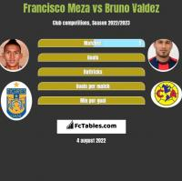 Francisco Meza vs Bruno Valdez h2h player stats
