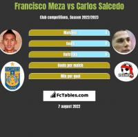 Francisco Meza vs Carlos Salcedo h2h player stats