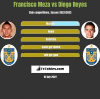 Francisco Meza vs Diego Reyes h2h player stats