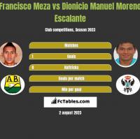 Francisco Meza vs Dionicio Manuel Moreno Escalante h2h player stats