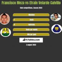 Francisco Meza vs Efrain Velarde Calvillo h2h player stats