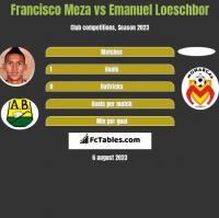 Francisco Meza vs Emanuel Loeschbor h2h player stats