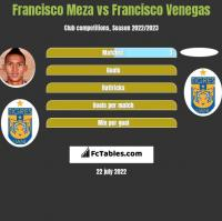 Francisco Meza vs Francisco Venegas h2h player stats