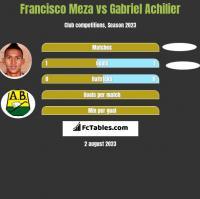 Francisco Meza vs Gabriel Achilier h2h player stats
