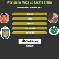 Francisco Meza vs Gaston Sauro h2h player stats