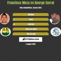 Francisco Meza vs George Corral h2h player stats